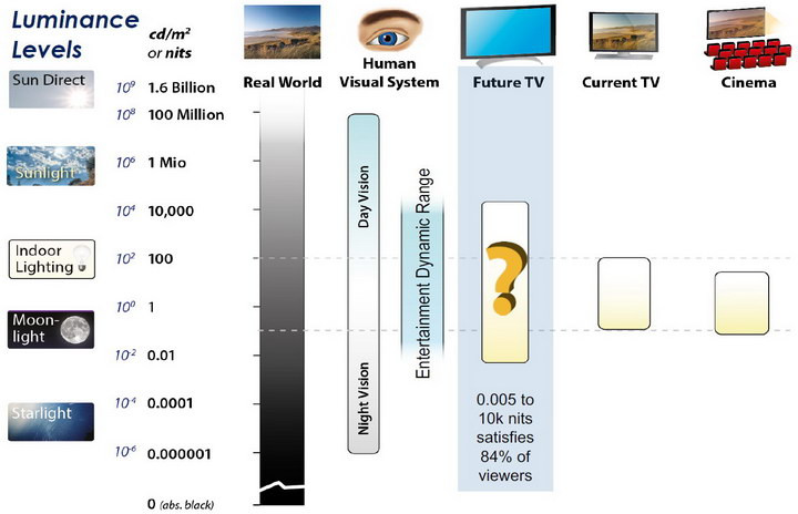 Dolby Vision vs HDR10 Clarified